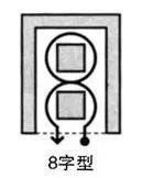 海岛式摆放——8字形动线
