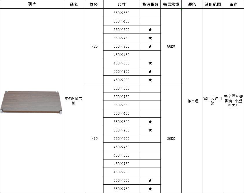 MDF板尺寸-川井