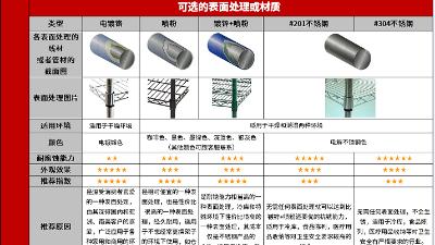 线网货架都是用什么表面处理的?