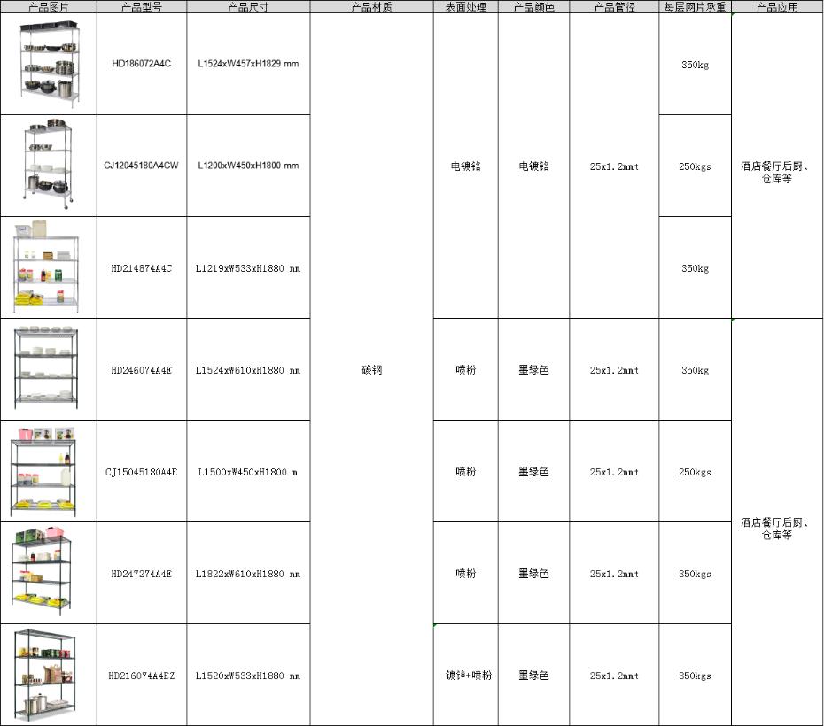 餐具食品线网收纳架_餐厨商用重型储物架_粮食仓储储物货架直销-川井